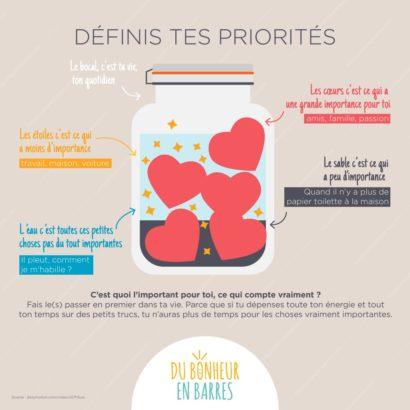 Définir ses priorités - Infographie