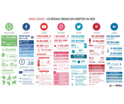 les réseaux sociaux qui comptent en 2020
